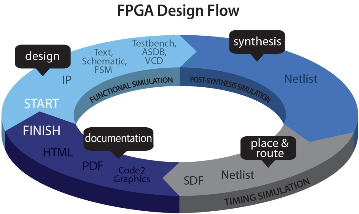 Basic Introduction and Design flow of Programmable Logic Device FPGA