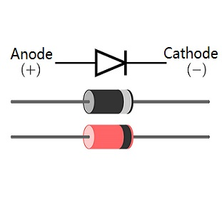 Typical Diode Characteristics and It's V-I Curve