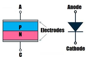 Diode Basic: Introduction to Different Types of Diode