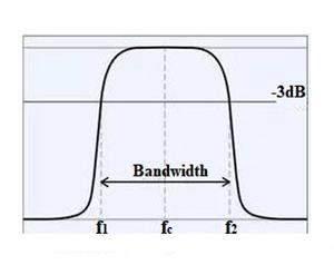What is A Bandpass Filter?