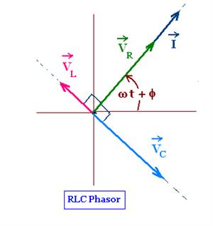What are Series RLC Circuit and Parallel RLC Circuit?