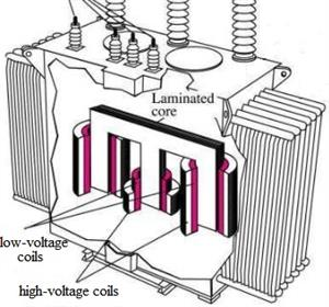 high frequency transformer design