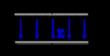 Capacitance charging process