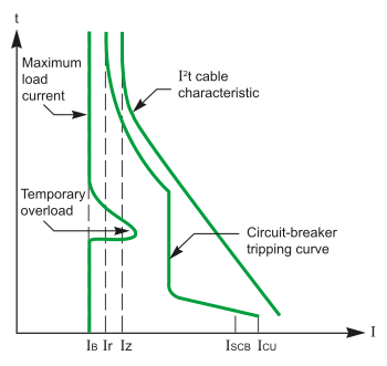 Circuit protection by circuit breaker