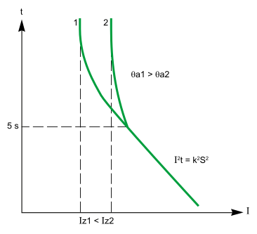 I2t characteristic of an insulated conductor at two different ambient temperatures