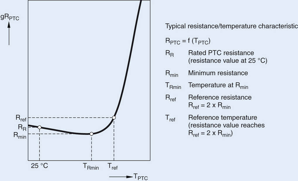 PTC effect--Thermistor Introduction--Temperature Sensitive Component