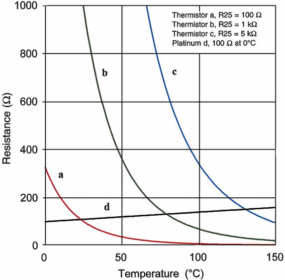 NTC effect--Thermistor Introduction--Temperature Sensitive Component