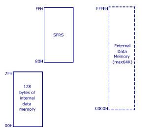 Data Memory of 8051