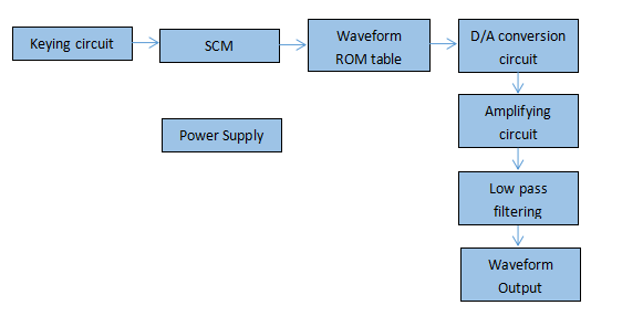 The system block diagram of the signal generator--A Signal Generator Project Based on Single Chip Microcomputer 89C51