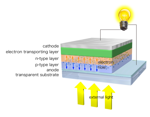 Organic solar cell phd thesis