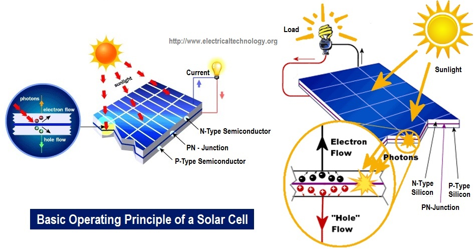 Working Principle And Development Of Solar Cell