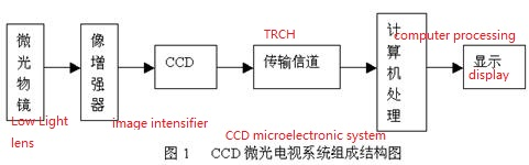 The composition of the CCD television system