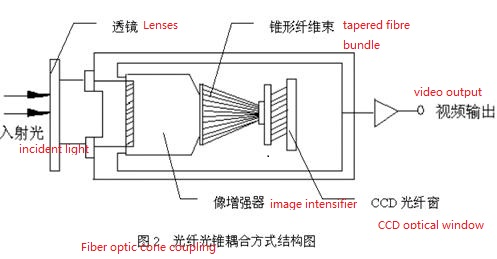 Fiber optic cone coupling