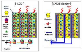 CCD and CMOS sensor