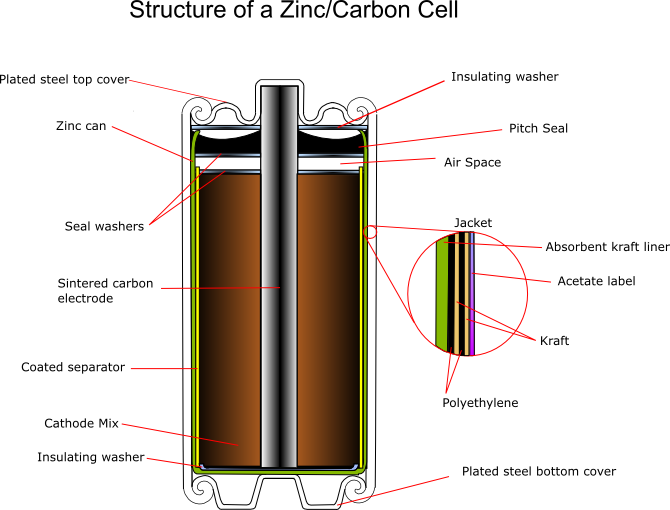 ZincCarbon--The Most Comprehensive basic Knowledge of Battery in History