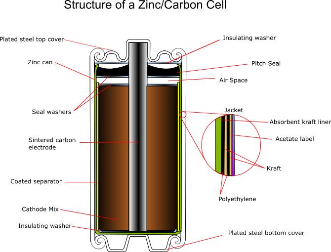 Zinc Carbon