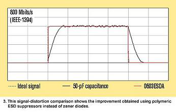 polymer ESD suppressors produce less signal distortion than silicon-diode devices protect Firewire ports--ESD suppressor protection circuit