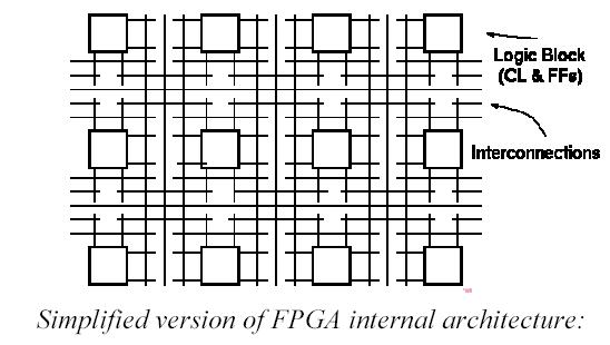 internal structure of fpga