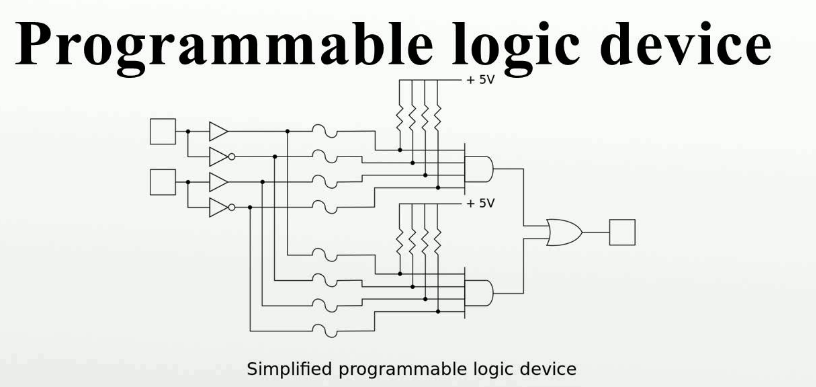 Basic Introduction and Design flow of Programmable Logic