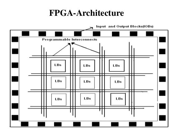 Architecture of FPGA