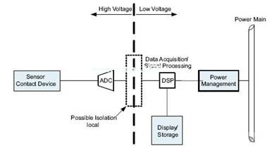 Industrial application example