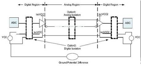 Ground voltage difference between devices