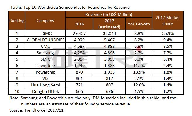 Global Top ten Semiconductor Manufacturers in 2017