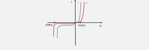 current-voltage diagram