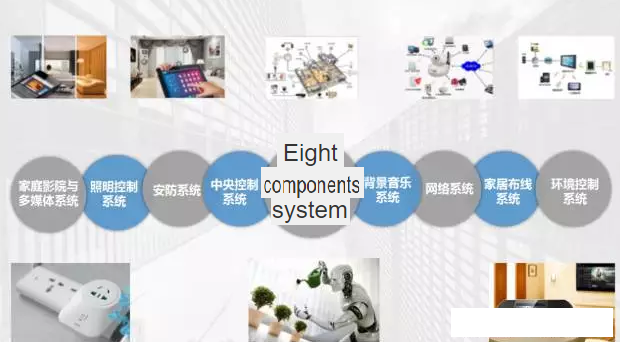 Eight component systems of Smart Home Appliances