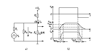static characteristic of power mosfet
