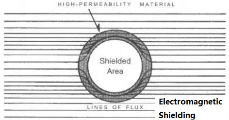Electromagnetic Shielding