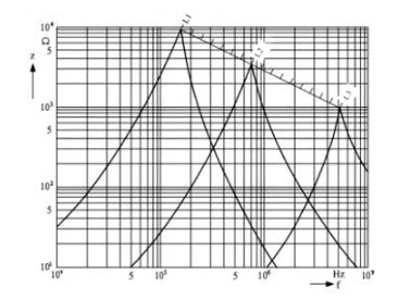 The relationship between impedance and frequency of a common induction coil