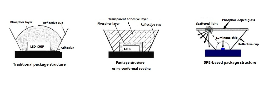 Five Key Technologies of High Power LED Packaging