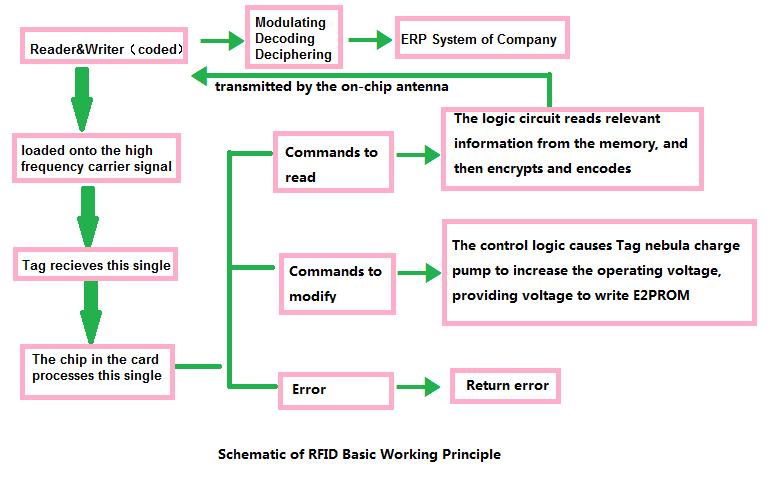 Operational principle of RFID