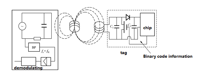 Working principle Diagram of Inductively coupled RFID system