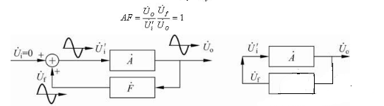 Block Diagram of Sinusoidal Oscillation Circuit