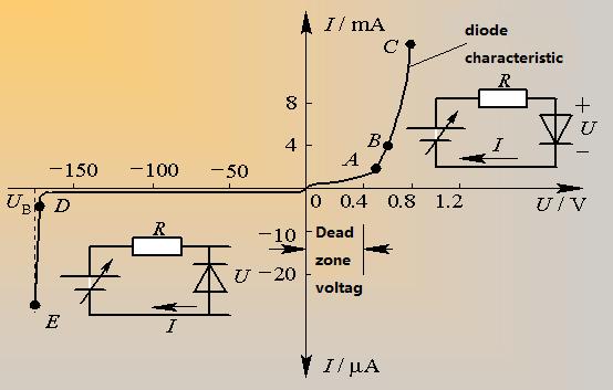 Volt-ampere Characteristics of Diode
