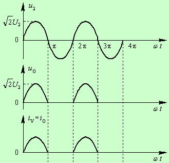 One-way Half-wave Rectifier Circuit