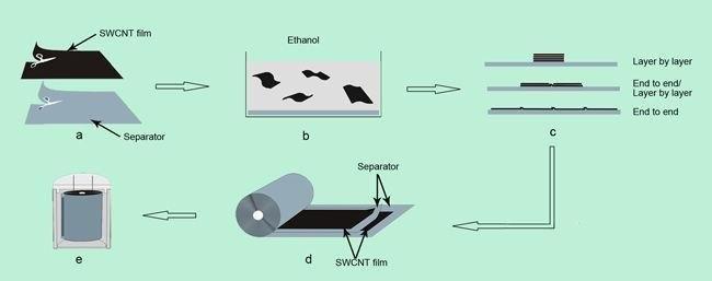 Working Principle of Film Capacitor