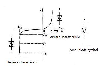 Zener Diode Characteristics