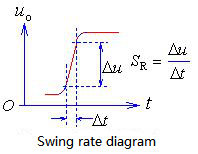 Slew rate diagram