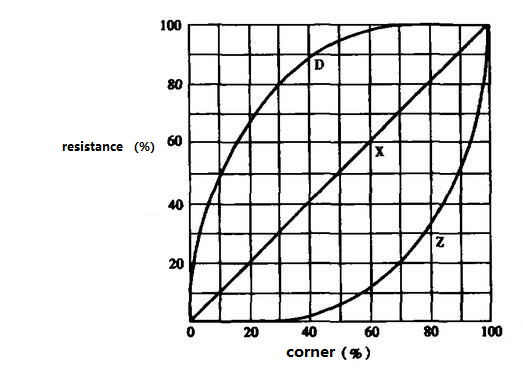 Resistance Change Characteristic Curve