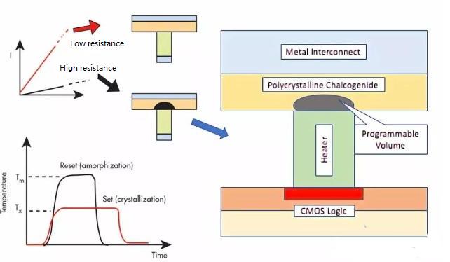 PCM,Phase Change Memory