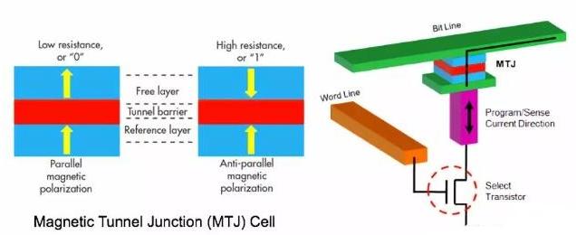 MRAM,Magnetic RAM