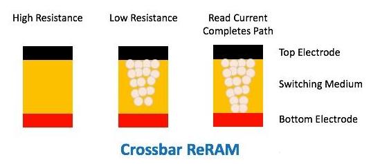 RRAM or ReRAM,Resistive RAM