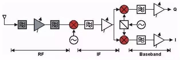 Figure 1 Superheterodyne receiver front end