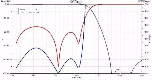 Nine-order low-pass filter simulation curve