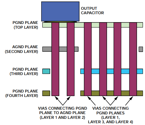 Figure 3. Sectional view: Connecting the PGND plane for improved heat dissipation