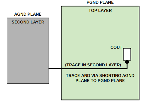Figure 4. Connection of the AGND layer to the PGND plane