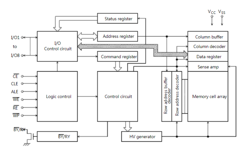 TC58NVG2S3ETAI0 BLOCK DIAGRAM.png